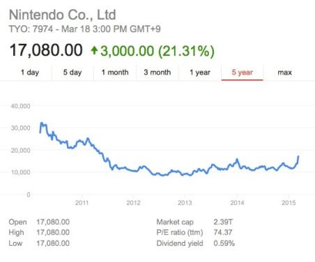 Nintendo5YearStock3:18:15